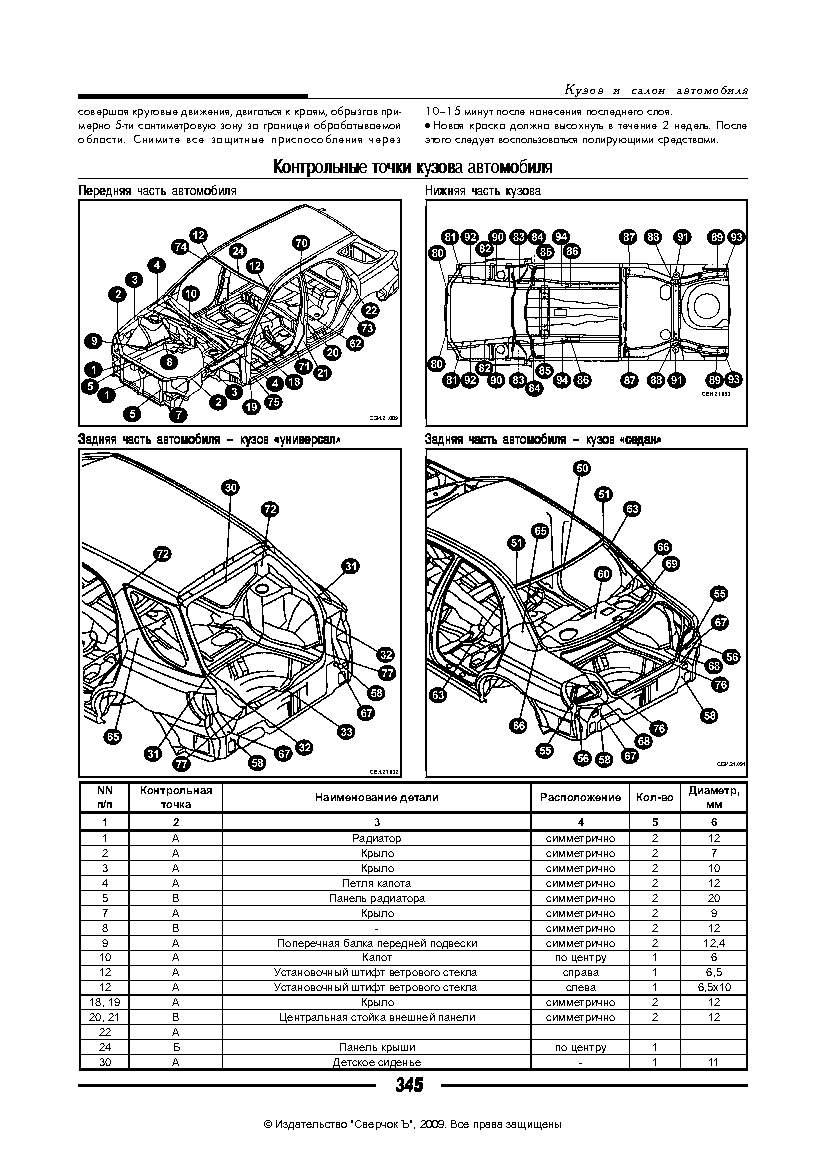 Subaru Impreza - контрольные точки кузова
